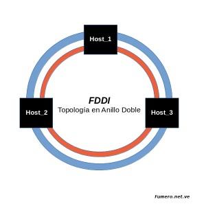 Redes Ópticas FDDI