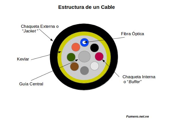 Estructura Interna De Los Cables Foro Técnico Para