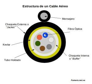 Estructura del Cable en Figura de 8