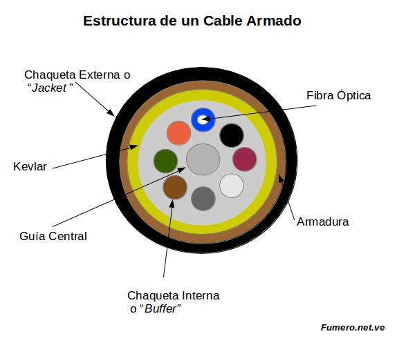 Estructura_A