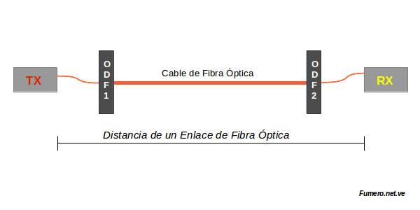 Distancia de un Enlace de Fibra Óptica