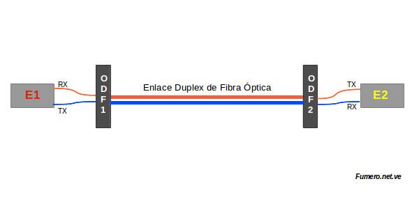 Ejemplo de Diagrama de Enlace de Fibra Óptica