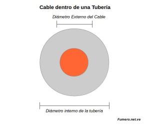 Cable dentro de Tubería de manera Holgada de Espacio