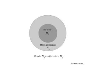 Díametros Internos de la Fibra Óptica con diferentes Índices de Refracción