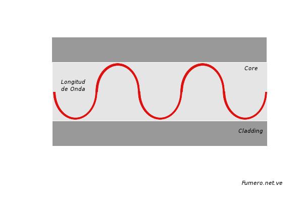 Una Señal atravesando el Núcleo de una Fibra Óptica