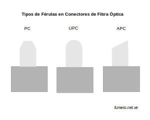Tipos de Férulas de un Conector