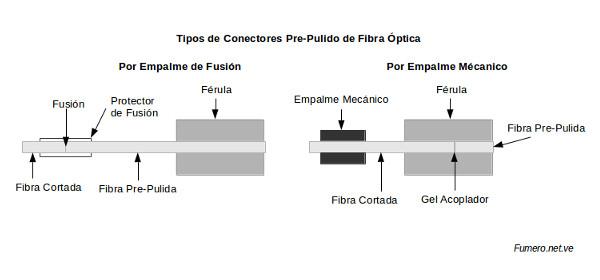Tipos de Conectores Pre-Pulidos y partes.