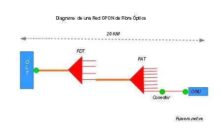 Diagrama de GPON