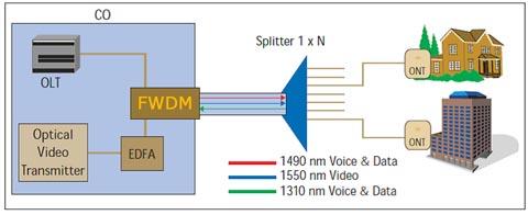 Filtros divisores para multiplexado