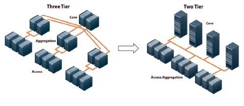 Figura 1, Migración hacia arquitectura de conmutación más plana