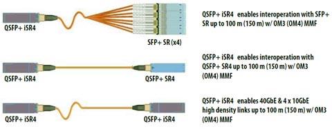 Figura 3, Opciones de enlace QSFP+ iSR4