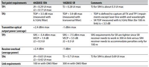 Tabla 1, Análisis gap de las especificaciones 40GBASE-SR4 y 10GBASE-SR