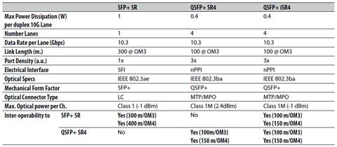 Tabla 2, Resumen de la plataforma de transceptores