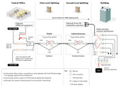 Consideraciones sobre conectorización y balance óptico en la construcción de una red FTTH que sea flexible y garantice su futuro (I)