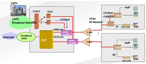 Multiplexores ópticos pasivos para FTTx