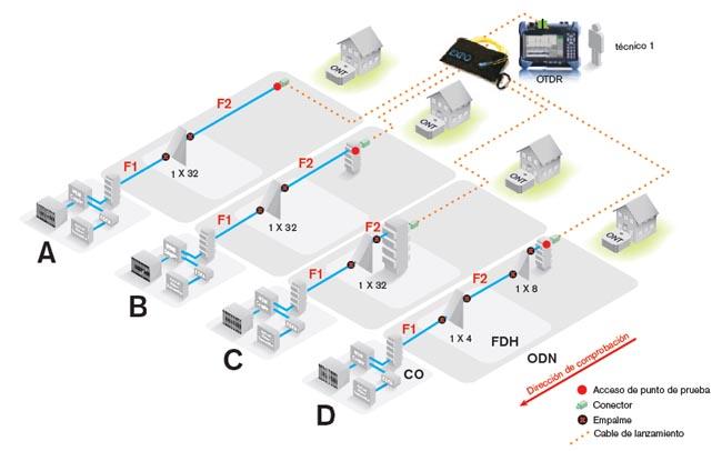 Caracterización de ODN empalmada utilizando un OTDR