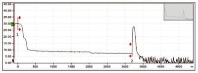 Curva OTDR utilizando una amplitud de pulso larga