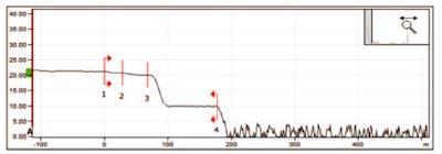 Curva OTDR utilizando una amplitud de pulso media