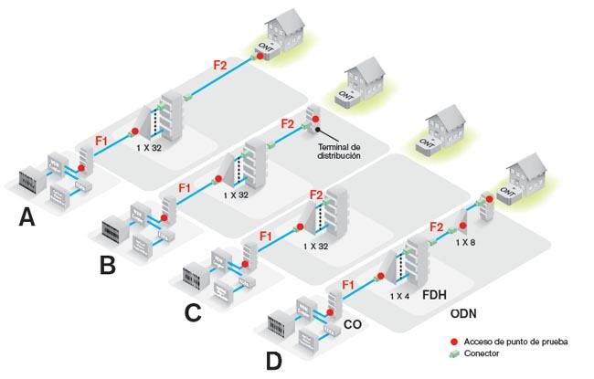 Configuración de prueba estándar utilizando un OLTS automatizado