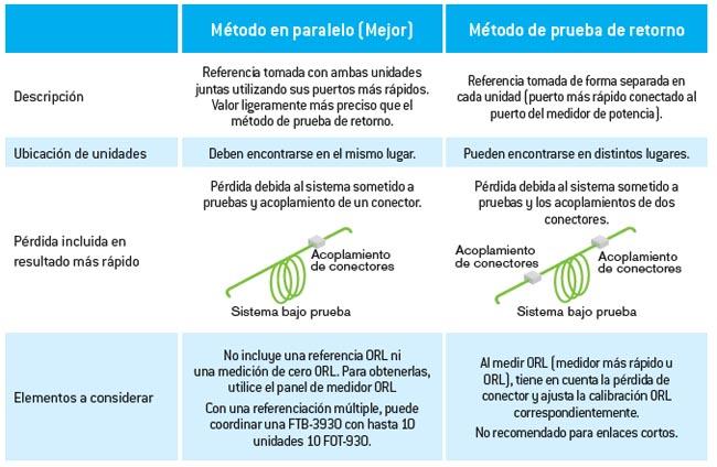 Métodos de referenciación FOT-930
