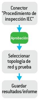 Caracterización de ODN empalmada utilizando un iOLM