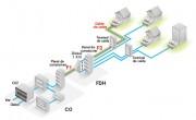 Secciones de fibra en una ODN FTTH
