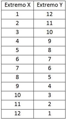 Tabla 2 Polaridad en Base 12 Correspondencia de posiciones