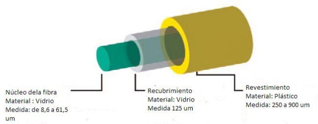 Figura 3 Capas de un cable óptico