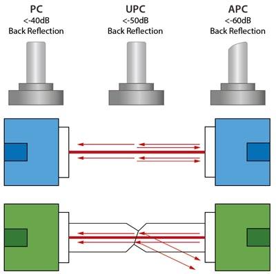 Comparación entre las reflexiones en conexiones PC y APC