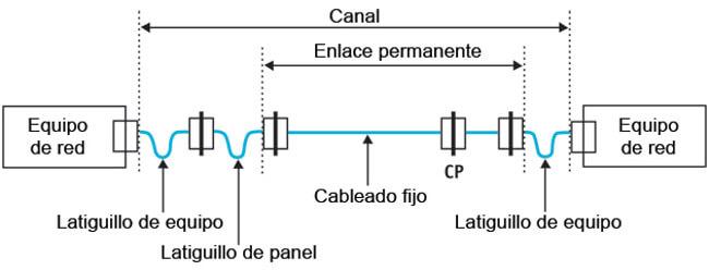 Figura 11 – El canal representa el enlace extremo a extremo que conecta transmisor y receptor.
