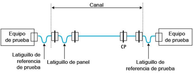 Figura 12 – Las conexiones finales no forman parte de la especificación del canal
