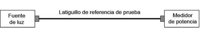 Figura 13 – Principio de conexiones para establecer la referencia en una medición de pérdida óptica