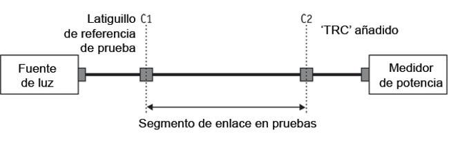 Figura 14 – Conexión de 'Fuente de Luz' y 'Medidor de Potencia' para una medición de pérdida óptica