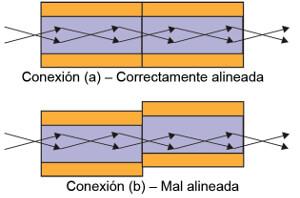 Figura 15 – Comprobar las dos conexiones que se muestran con condiciones de emisión restringida puede no detectar el problema de falta de alineación en el cable óptico