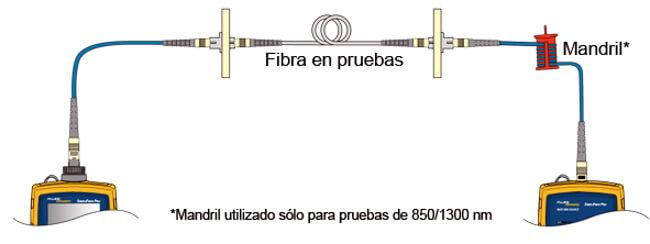 Figura 17 – Llevando a cabo una prueba LSPM