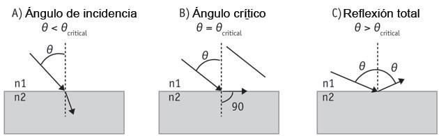 Figura 2 - Principio de reflexión total