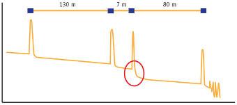 Figura 20 – Gráfico OTDR de ejemplo con un conector de alta pérdida a 137 m