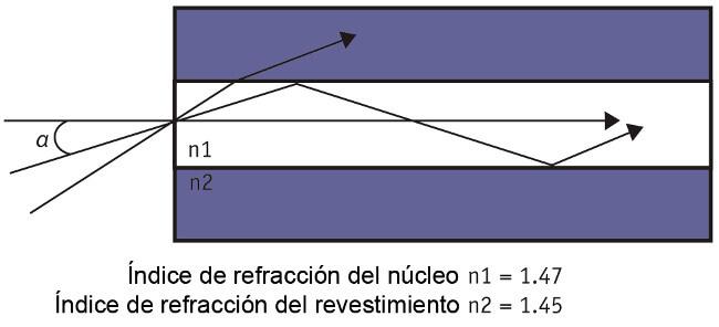 Figura 3 - Apertura numérica y reflexión total