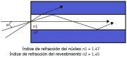 Figura 3 - Apertura numérica y reflexión total: La luz que entra en la fibra dentro de un ángulo se desplaza por el núcleo.