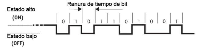 Figura 4 - Un tren de pulsos típico que representa los datos digitales
