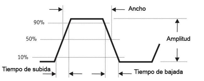 Figura 5 - Análisis de un pulso