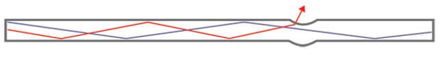 Figura 6 – Una microcurvatura en una fibra óptica hace que algo de luz se escape del núcleo