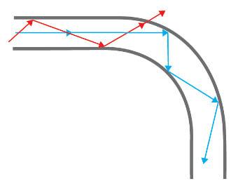 La Figura 7 muestra el efecto de una dobladura con un radio menor en el camino de la luz en la fibra. Parte de la luz en los grupos de modos de orden superior ya no es reflejada y guiada dentro del núcleo.