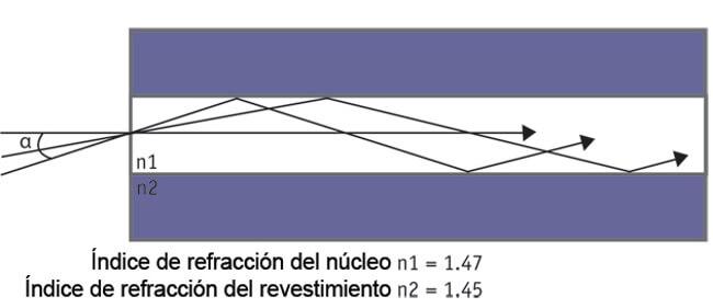 Figura 8 – La fibra óptica reúne toda la luz que entra dentro del ángulo determinado por la Apertura Numérica. La luz se refleja en el límite entre el núcleo y el revestimiento y viaja por caminos diferentes. Un camino también se denomina un modo. La fibra óptica multimodo guía la luz a lo largo de varios caminos o modos. La luz que entra con un ángulo más amplio rebota más veces y recorre una ruta más larga, representando los modos de orden superior.