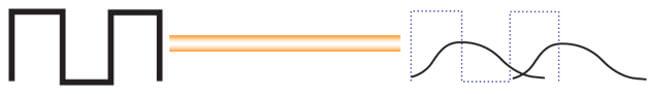 Figura 9 – El efecto neto de la dispersión hace que los pulsos transmitidos viajen juntos y se solapen al final del enlace (entrada del detector). El detector ya no puede reconocer y descodificar el estado de los pulsos individuales.