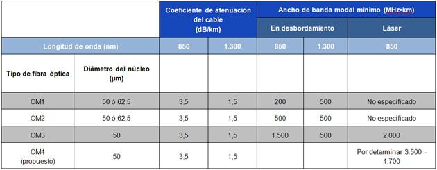 Tabla 1 – Tipos de fibra óptica multimodo