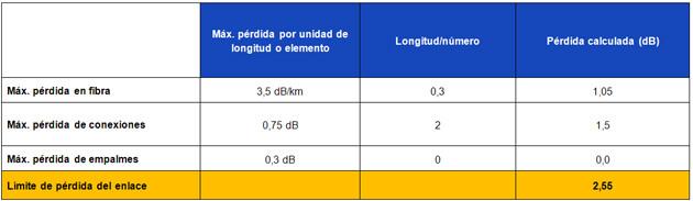 Tabla 2 – Cálculo del límite de pérdida para un segmento de enlace MM de 300 m con fuente de luz de 850 nm