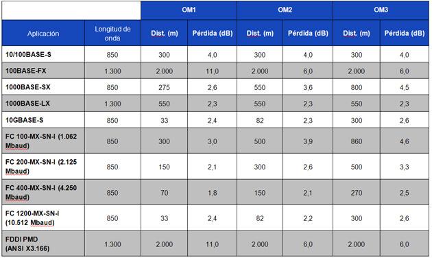 Tabla 3 – Máxima Distancia y Pérdida de Canal para aplicaciones de fibra óptica multimodo por tipo de fibra