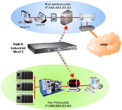 Switches Ethernet industriales