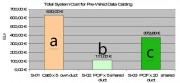 Análisis de costes de materiales instalaciones con fibra óptica de plástico